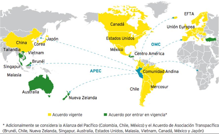 Trade Integration Policy Alerta Inversiones