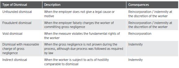 Labor and Employment Law | Alerta Inversiones